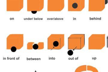 Prepositions of place Dicas de inglês